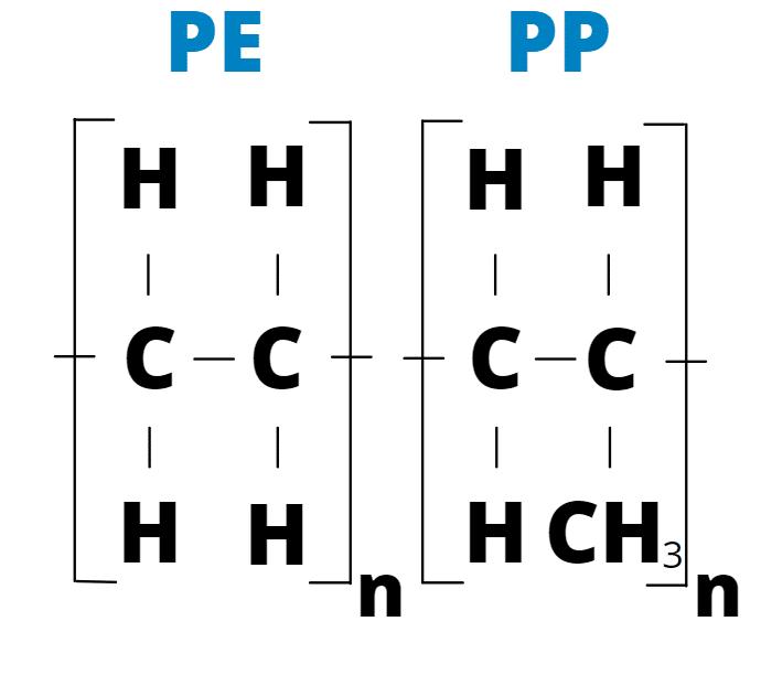 PE PP Polyoléfines